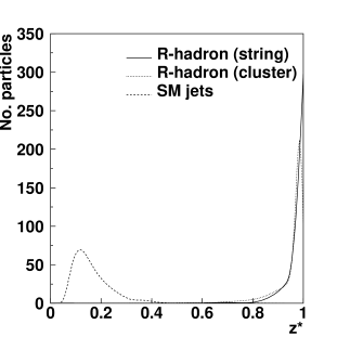 The predicted distribution of the fragmentation variable
