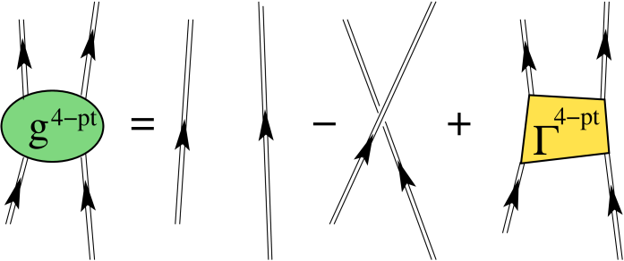 Diagrammatic structure of the four-point Green's function in terms of the vertex function