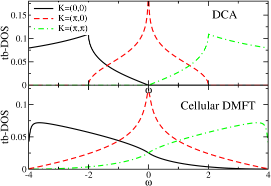 (Color online) Tight-binding DOS for the three orbitals within DCA and C-DMFT. Notice that the tight-binding Hamiltonian within C-DMFT Eq.(