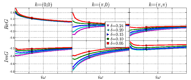 (Color online) Hubbard model Green's function in normal state at