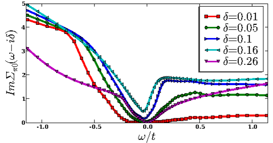 (Color online) EC-DMFT cluster self energies on real axis in normal state of the t-J model computed by NCA at