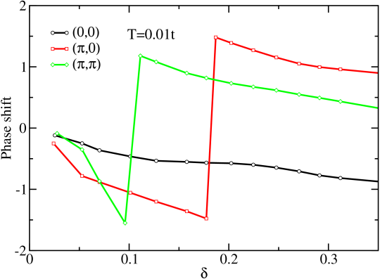 (Color online) Phase shift (see definition in the text) versus doping for the four orbitals of the cluster obtained by CTQMC within C-DMFT method in the t-J model.