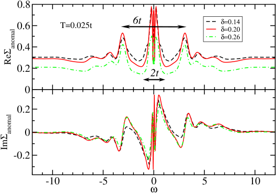 (Color online) Anomalous self energy on real axis within EDCA using NCA as the impurity solver. The top panel shows the extended region in frequency space while the lowest panel zooms in the low frequency part.