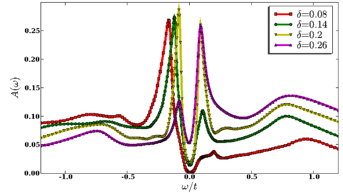 (Color online) Tunneling density of states (local spectral function) in EDCA obtained with NCA at constant