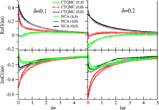 (Color online) Comparison of NCA and CTQMC Green's functions on imaginary axis for several doping levels. We used real space C-DMFT.