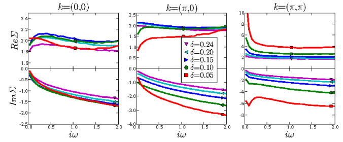 (Color online) Hubbard model cluster self-energies in C-DMFT obtained by CTQMC at