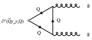 An example of a triangle diagram contributing to the ABJ anomaly.