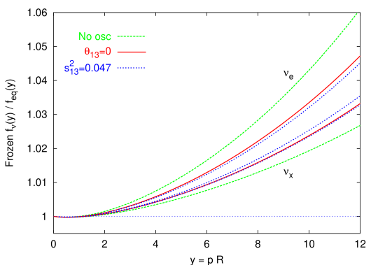 Frozen distortions of the flavor neutrino spectra as a function of the comoving momentum, for the best fit solar and atmospheric mixing parameters. R is the scale factor. In the case where we allow for
