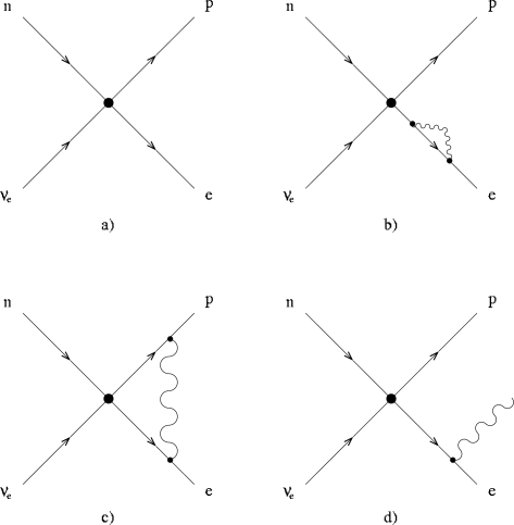 The tree level Born (a), the one-loop (b),(c), and the photon emission/absorption diagrams (d) for