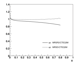 Comparison of the CTEQ3M, MRSR2 and MRSD parametrizations for the PDF of the up quark and the gluon. The left plot shows the ratios