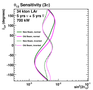 Comparison of the sensitivity of LBNE to discovering