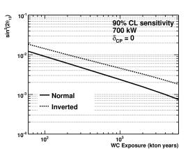 Sensitivity of LBNE to determining non-zero