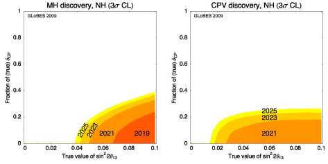 Mass hierarchy (left) and CP violation (right) discovery potentials at
