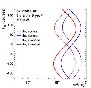 Resolution of the mass hierarchy for 200kt of WC (top) and 34kt of LAr (bottom). This assumes 5+5 years of