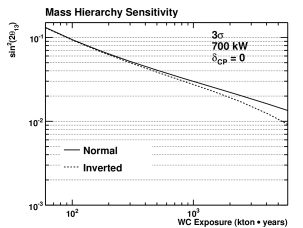 Sensitivity of LBNE to resolving the mass hierarchy at