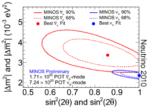Confidence interval contours from fits to the MINOS far detector neutrino (blue) and antineutrino (red) data to a two-flavor neutrino oscillation hypothesis (Neutrino 2010). The solid (dashed) curve gives the
