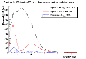 Number of events expected with (red) and without (black) oscillations as observed by a 200kt water Cerenkov detector in 5 years of neutrino (left) or 5 years of antineutrino (right) running in a 120GeV 700kW beam. In the current set of assumptions, a