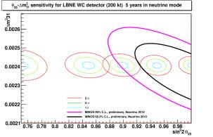 Sensitivity of LBNE to