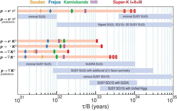 Proton decay lifetime limits compared to lifetime ranges predicted by Grand Unified Theories. The upper section is for