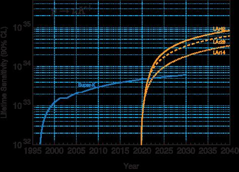 Proton decay lifetime limit for