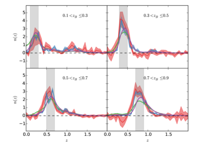 Comparison of the normalised redshift distributions for the four tomographic bins as estimated from the weighted direct calibration (DIR, blue with errors), the calibration with cross-correlations (CC, red with errors), the re-calibrated stacked
