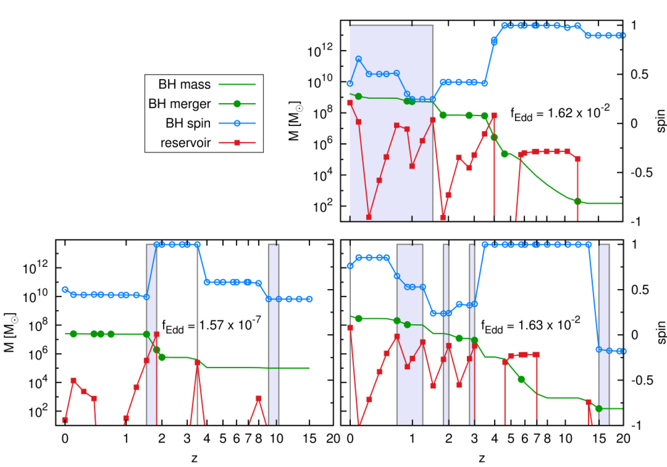 Examples of main-progenitor evolutionary tracks of three MBHs selected in the