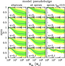 Spin evolution as a function of redshift for different subsample of galaxies. The considered model is specified at the top of each panel. In each plot, the blue line is the median of the spin distribution as a function of MBH mass and as predicted by the model, while green and yellow shaded areas represent the spin ranges enclosing