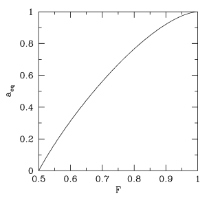 """Equilibrium spin parameter as a function of the """"isotropy parameter"""""""