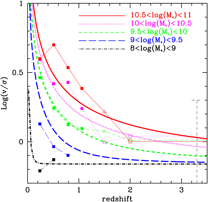 of gas on kpc scales in gas-rich galaxies. Points are derived from the literature: filled squares are derived from