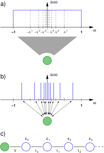 Initial steps of the NRG illustrated for the single-impurity Anderson model in which an impurity (filled circle) couples to a continuous conduction band via the hybridization function