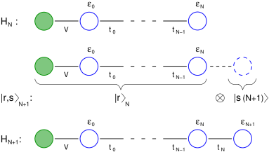 In each step of the iterative diagonalization scheme one site of the chain (with operators