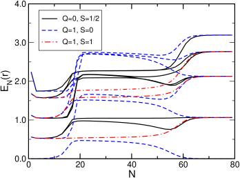 Flow of the lowest-lying many-particle energies of the single-impurity Anderson model for parameters