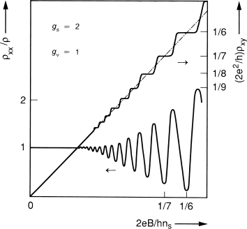 Schematic dependence on the reciprocal filling factor