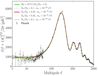 CMB temperature power-spectrum with varying ULA mass and energy-density fraction