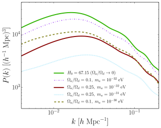 Matter power-spectrum with varying ULA mass and energy-density fraction