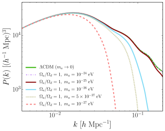 Adiabatic matter power-spectra generated with the modified