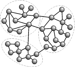A network with community structure represented by the dashed lines. The communities are the groups of more intensely interconnected vertices.