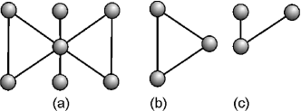 A network such as that in (a) includes several subgraphs, such as cycles (b) and trees (c).