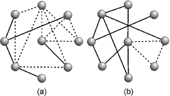 In a real network (a), the number of motifs (represented here by three vertices linked by dashed lines) is greater than in an equivalent random network (b).