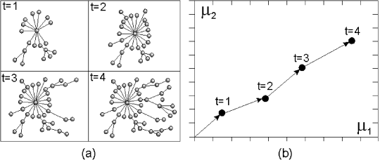 Given a network undergoing some dynamical evolution (a) and a set of measurements (e.g.,