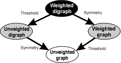 The four main types of complex networks and their transformations. All network types can be derived from the weighted digraph through appropriate transformations.