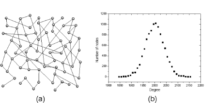 The random graph of Erdős and Rényi: (a) an example of a random graph and (b) average degree distribution over