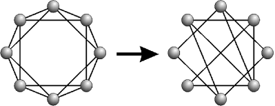 The construction of a small-word network according to Watts and Strogatz: A regular network has its edges rewired with probability