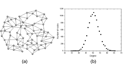 The small-world model of Watts and Strogatz: (a) an example of a network with