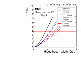 Likelihood scan as a function of the width of the boson. The continuous (dashed) lines show the observed (expected) results for the