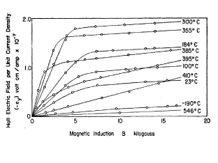 The Hall effect in Ni [data from A. W. Smith, Phys. Rev.