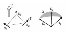 Schematic view of spin chirality. When circulates among three spins to which it is exchange-coupled, it feels a fictitious magnetic field