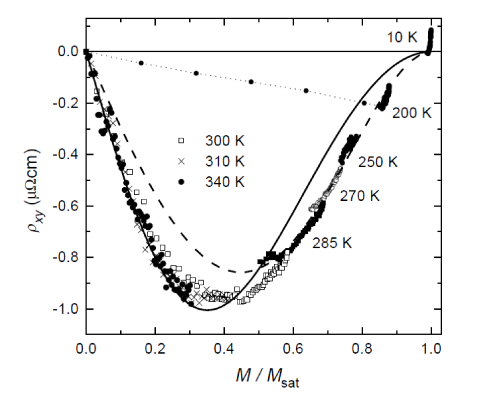 Comparison between experiment and the theoretical prediction Eq.(