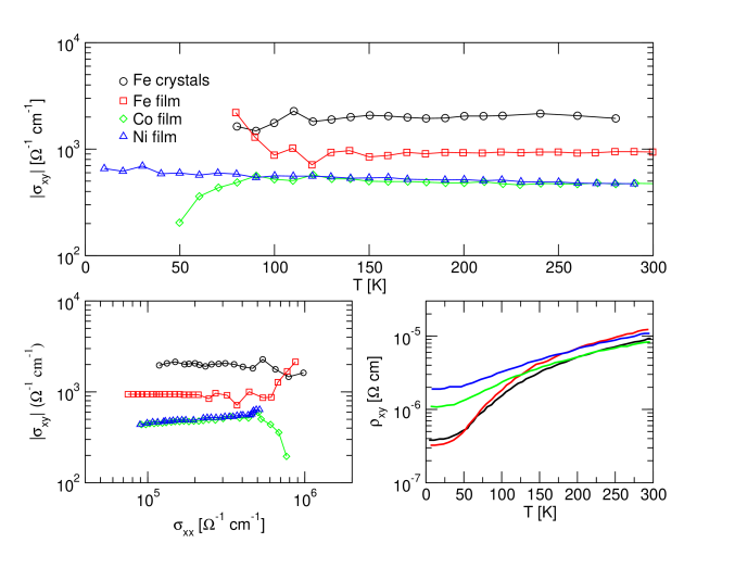 Measurements of the Hall conductivity and resistivity in single-crystal Fe and in thin foils of Fe, Co, and Ni. The top and lower right panels show the