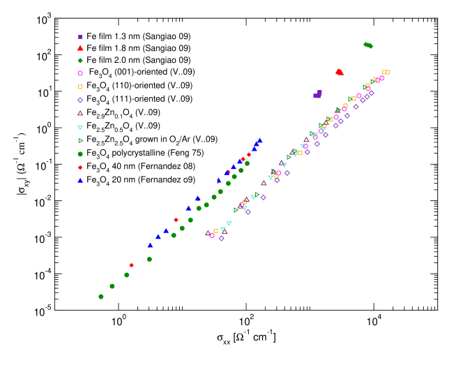 Combined plot of the AHE conductivity